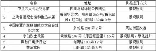 上海虹口多个红色点位将进行景观灯光效果提升插图