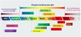 高亮度维持率用荧光粉