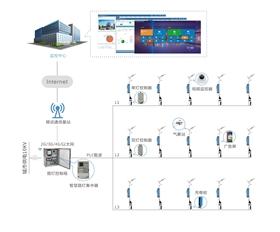 電力線通信的智慧路燈集中器與控制器方案2021神燈獎優秀技術