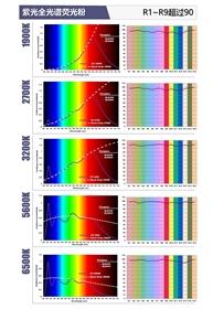 紫光全光谱