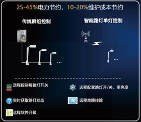 東大智能  單燈遠程節能監控系統