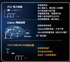 東大 單燈遠程節能監控軟件