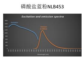 光谱图 磷酸盐蓝粉 NLB453