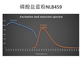 光谱图 磷酸盐蓝粉 NLB459