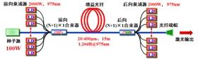 See Fiber Laser光纤激光仿真软件
